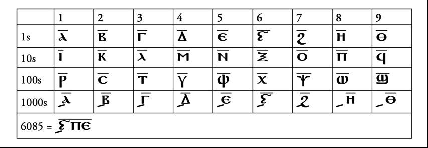 Figure 1. Coptic numerals