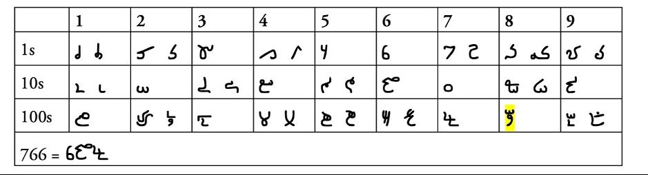 Figure 8. Rumi/Fasi numerals